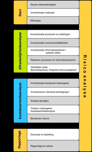 Schema A en K analyse